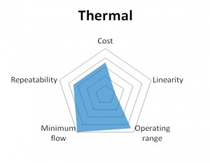 thermal flowmeter diagram