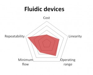 fluidic flowmeters diagram