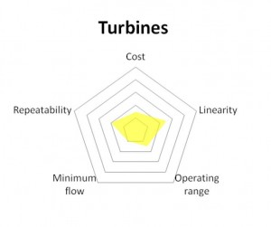 turbine flowmeter diagram