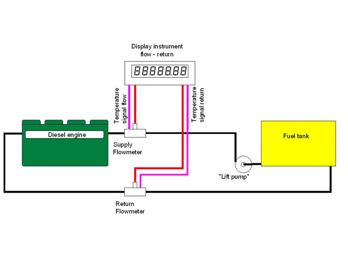 fuel flow meters  monitoring diesel engine fuel