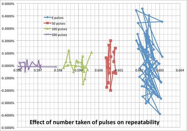 flow meter repeatability