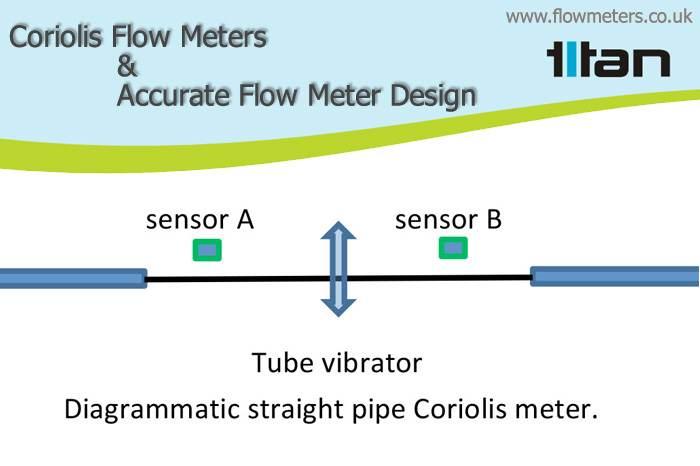 coriolis flow meters sensors