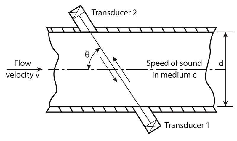 low flow rate flow meters sensors