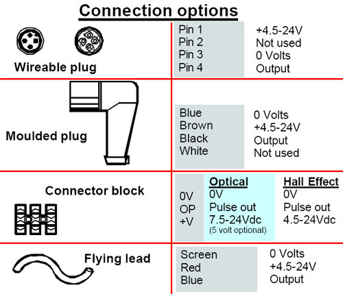 Connections diagram for the Titan FT2 turbine flow meter - optical detection