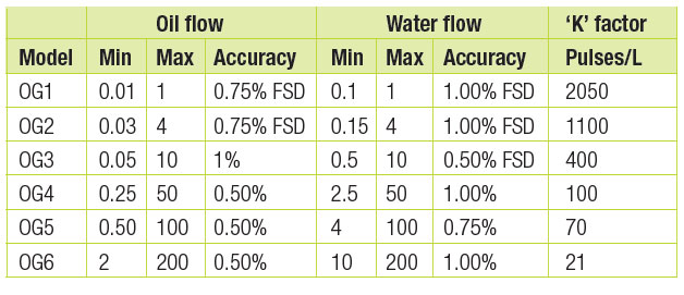 high pressure flow meters