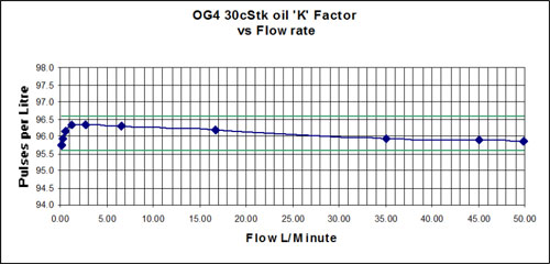 flow rate and viscosity of OG4 oval gear positive displacement flow meter