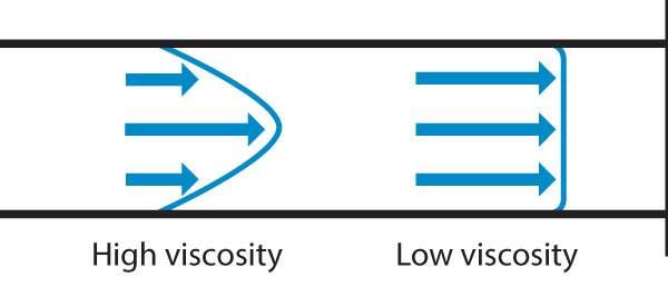 high viscosity fluid and liquid flow meters velocity profiles