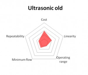 old ultrasonic diagram