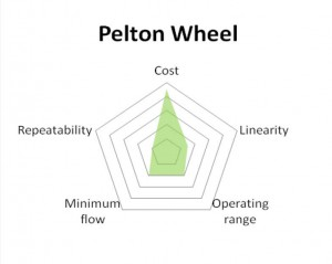 pelton wheel flowmeter diagram