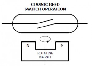 flow meter reed switch