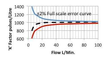 Liquid Flow Meters Full Scale Error Curve