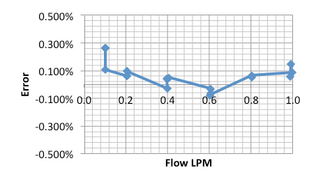 Liquid Flow Meters Typical Calibration chart