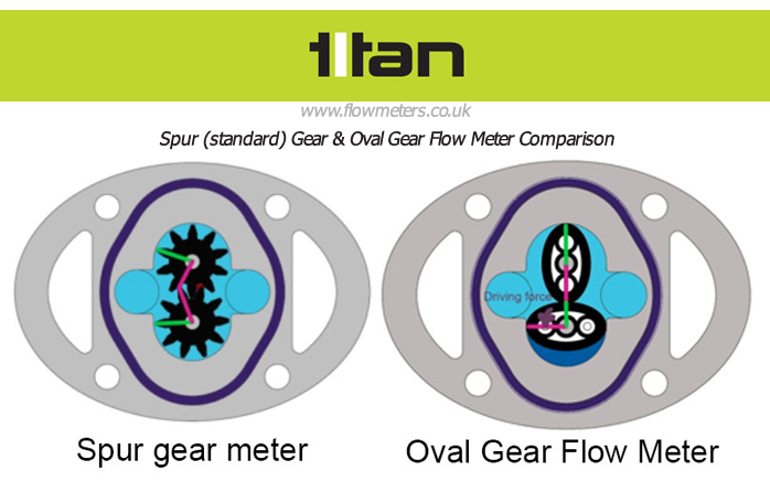 Petrochemical Flow Meters: Spur Gear Meters