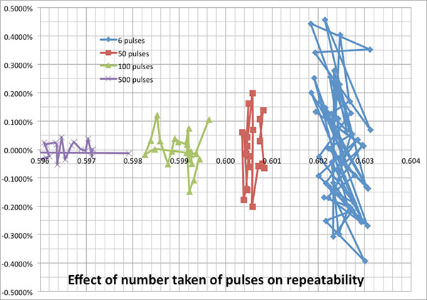 pulses on flow meter repeatability