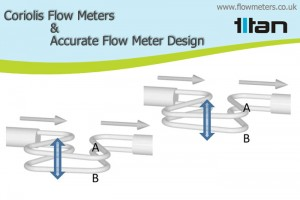 Accurate Coriolis Flow Meters