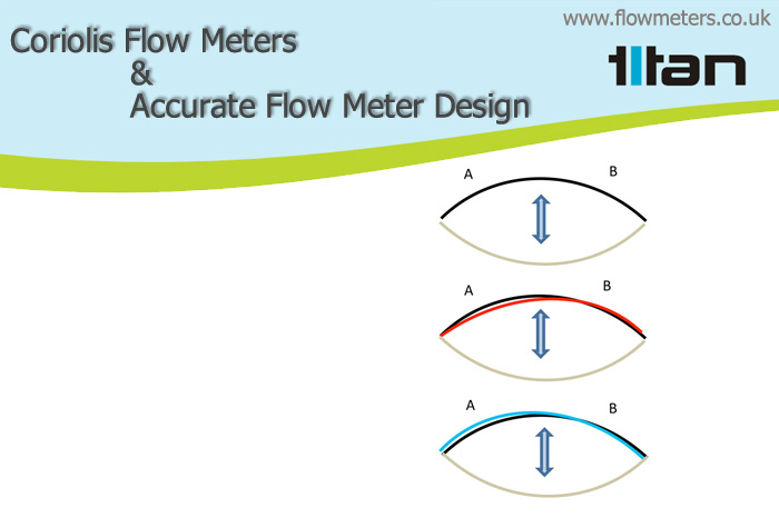 accurate flow meter