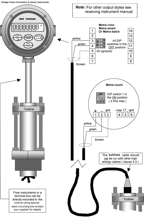 PVDF Insertion Turbine Flowmeter for Large Pipes: Insertion
