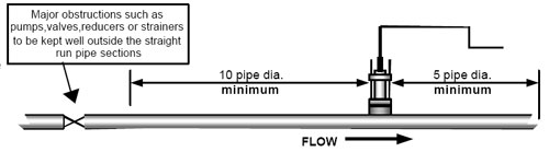 setting up pipe flow meters