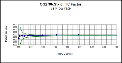 og2 totalising flow meter - viscosity
