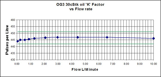 viscosity of og3 oval gear positive displacement flow meter