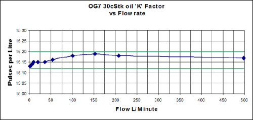 flow rate of oval gear flow meters
