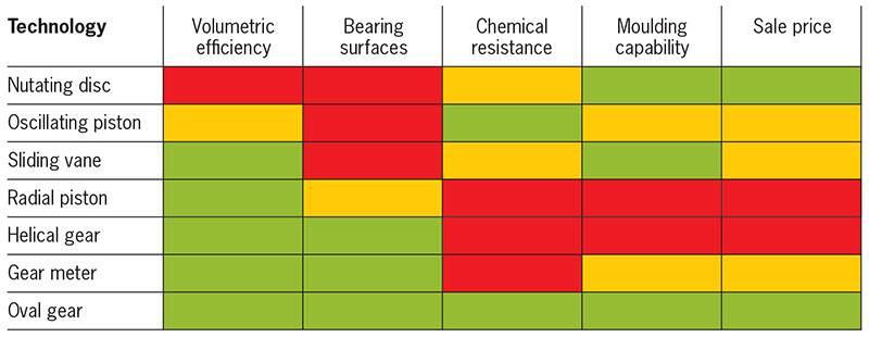 Comparison of flow techniques for viscous fluids