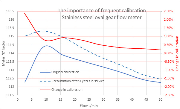 calibrating flow meters - oval gear - water