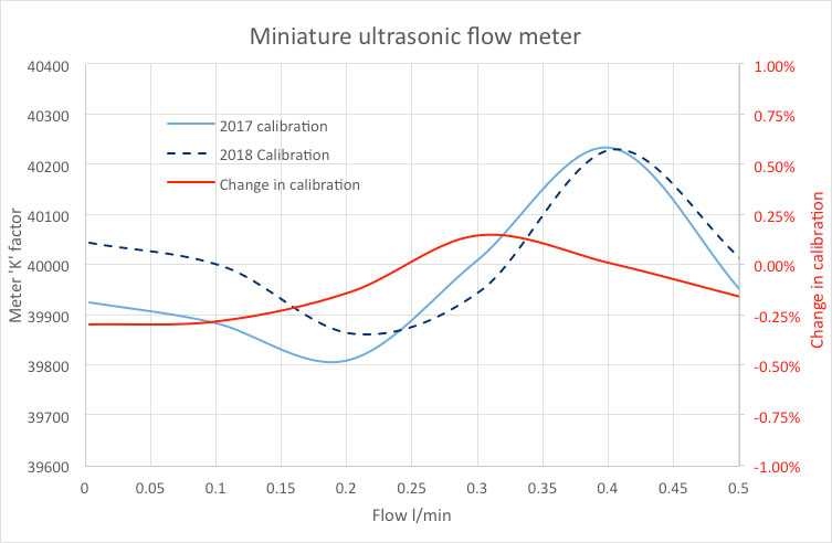 ultrasonic flow meter re-calibration