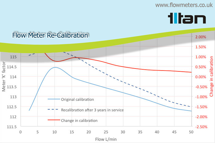 flow meter recalibration