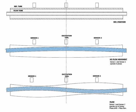 Coriolis Petrochemical Flow Meters