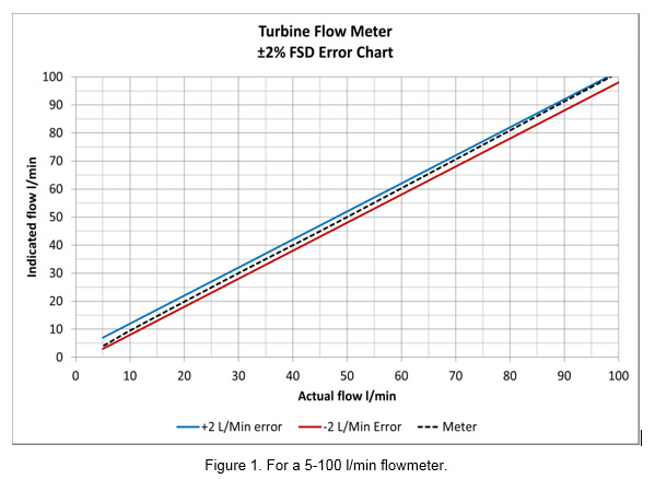 Figure 1. For a 5-100 l/min flowmeter.