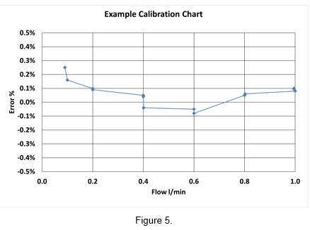 flow meter calibration chart