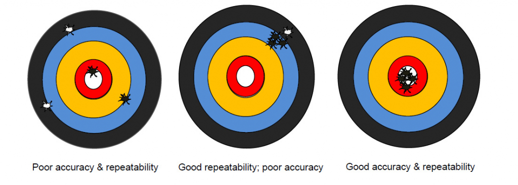 relationship between repeatability and accuracy